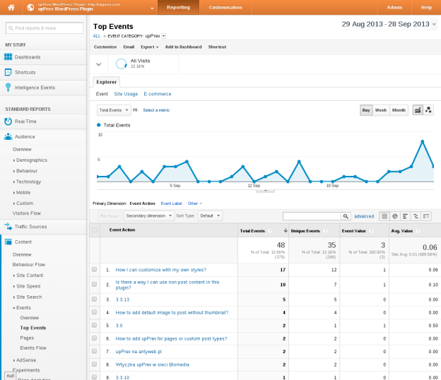 How to view stats in Google analytics?